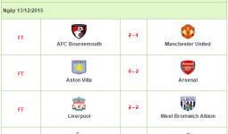 Kết quả bóng đá Ngoại Hạng Anh vòng 16