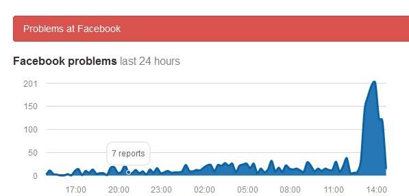 Hiện tượng lỗi của Facebook