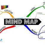 Mindmap là gì? Cách vẽ sơ đồ tư duy Mindmap hiệu quả