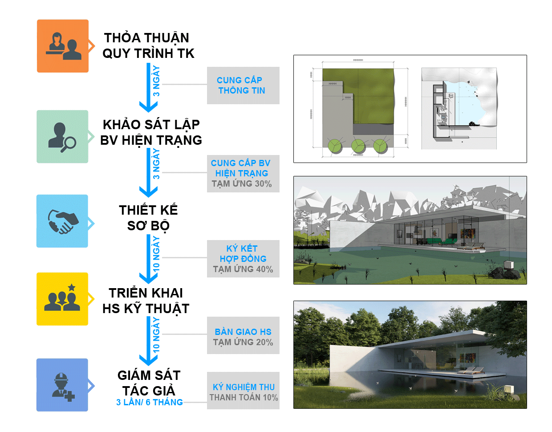 Quy trình thiết kế thi công nhà đẹp Đà Nẵng