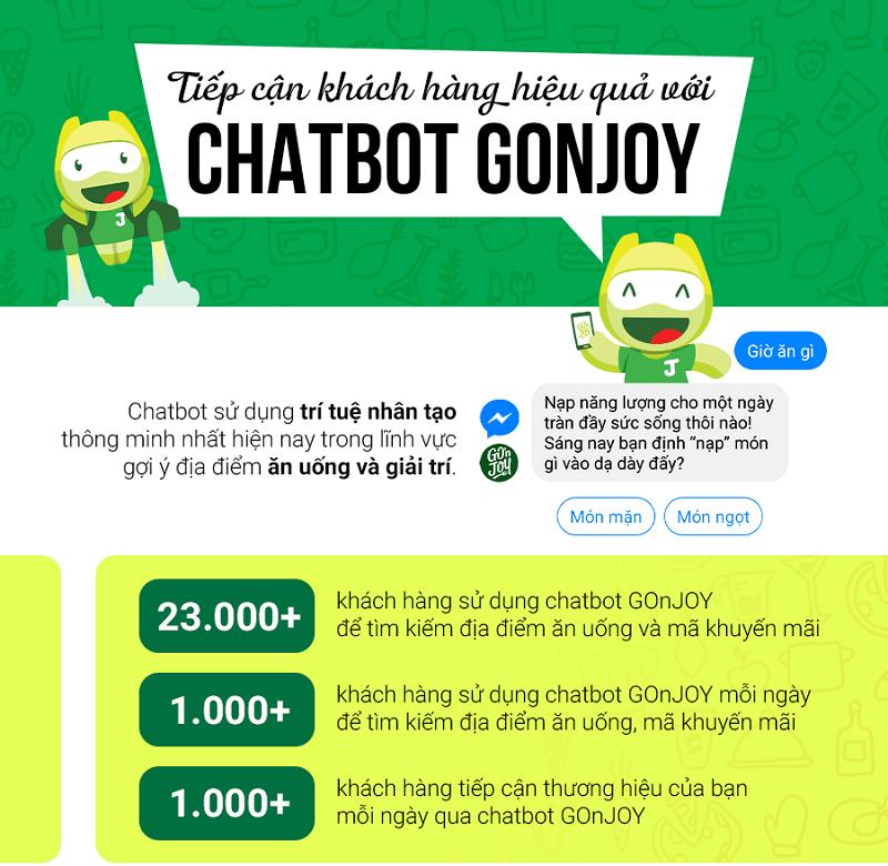 Ứng dụng chatbot của Gonjoy